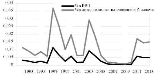 Доля доходов от приватизации в